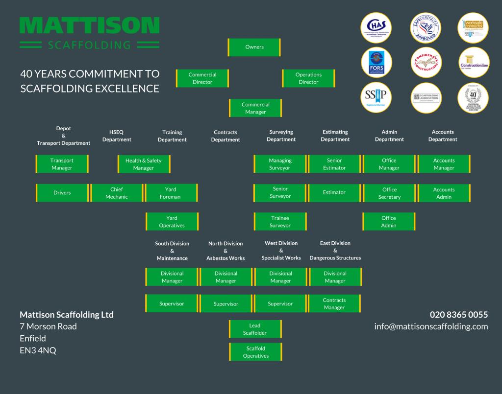 Mattison Scaffolding Ltd - organisational chart